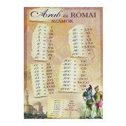 Szemléltető: Arab és római számok